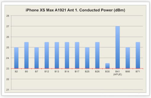 4*4 MIMO的锅?华为天线工程师谈iPhone XS信号不佳