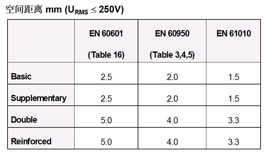【干货】开关电源常用安规要求一览表!