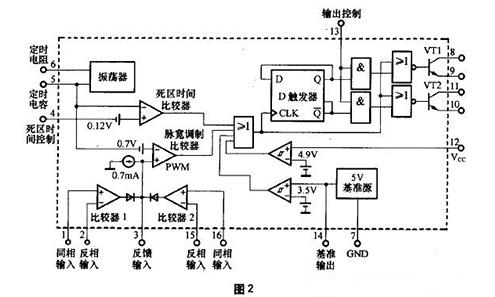 【干货】车载逆变器的电路原理及维修