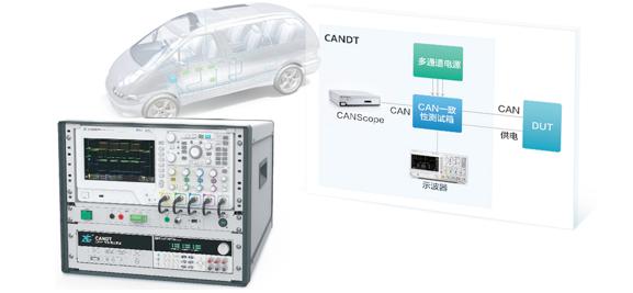 汽车测试标准之总线负载率测试