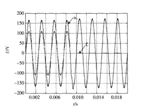单极性倍频spwm原理及逆变电源系统详解