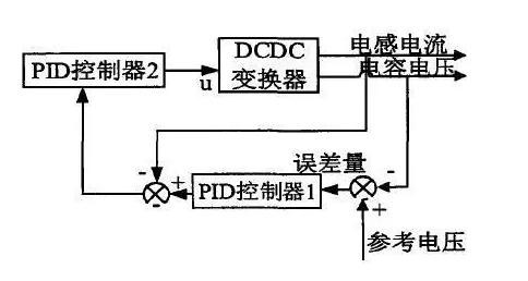 一起来认识电动汽车DCDC