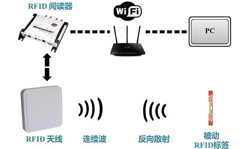 浅析超高频RFID车联网系统