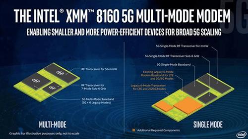 英特尔发布5G芯片,苹果为何开心不起来?