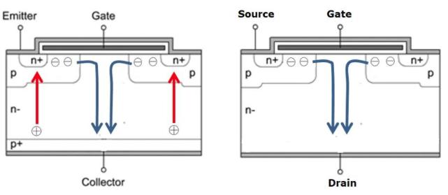 SiC材料做成的器件优势在哪里?
