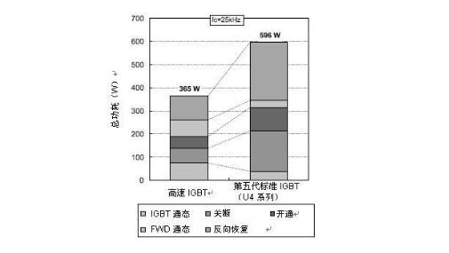 浅析适用于高频开关的高速IGBT模块特点