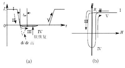 高频电源模块缓冲电路优化探讨