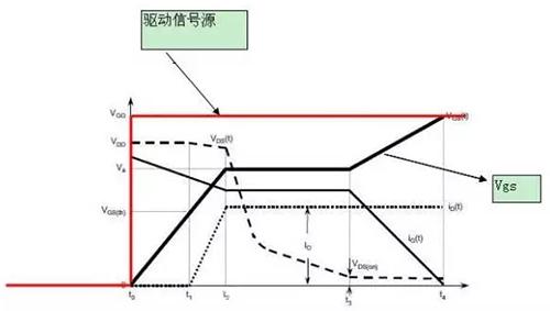 详细解析MOS管开关时的米勒效应