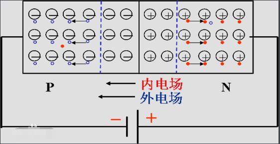 三极管里的正向偏置电压与反向偏置电压