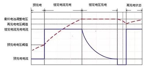 均充,浮充,恒流充电,恒压充电,涓流充电:到底该怎么充?
