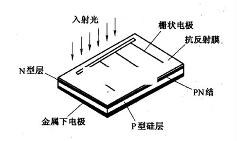 浅析薄膜太阳能电池结构及原理