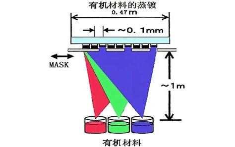 浅析OLED如何成像原理及工艺制造
