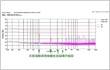噪声对策:拐角布线、传导噪声