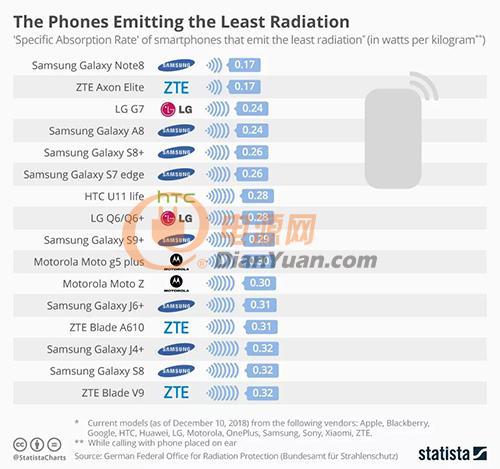 手机辐射榜单解读:小米真的最差?为何华为从名单中消失?