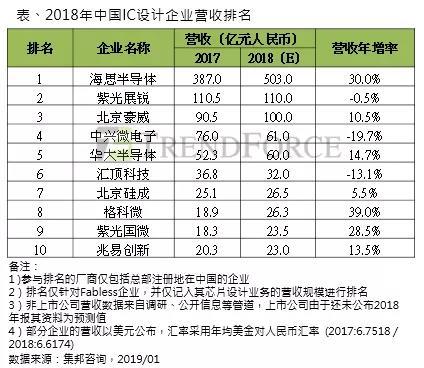 集邦咨询:2019年中国IC设计产值将达到2,965亿元人民币