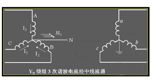浅析空载电流、励磁电流和激磁电流之间的关系