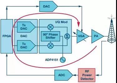 基于二极管的集成式RF检波器接口,你是否了解?
