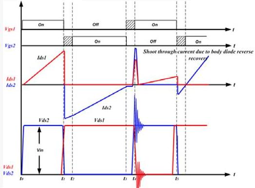 详解LLC谐振变换器中MOSFET失效模式(一)