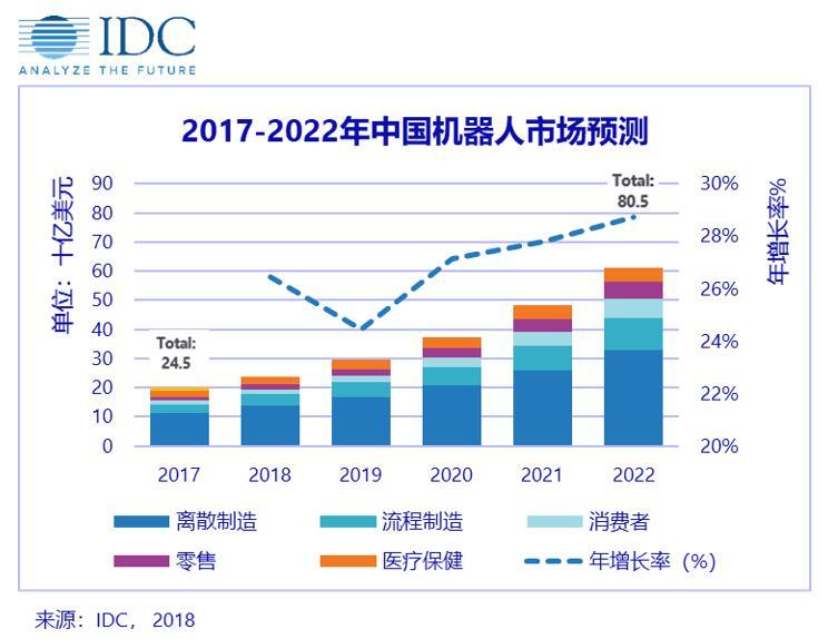 IDC发布2018-2022中国机器人市场预测数据