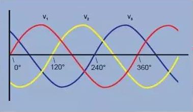 三相电原理、接法与单相电、两相电相同吗?有何区别?