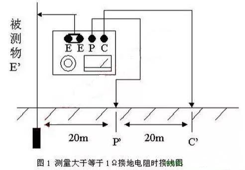 详解变压器接地电阻合格标准和检测方法