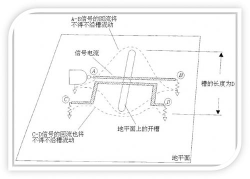 干货 | EMC设计中跨分割区及开槽的处理