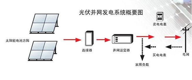 干货分享|太阳能充电是怎么工作的?(内含发电原理图)