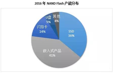 由NAND涨价缺货,引发的对全球NAND厂商的刨根问底