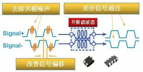 详解差分线共模滤波器的选型原则
