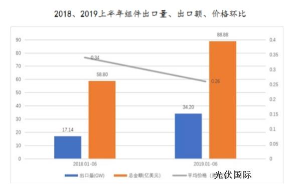 2019年上半年光伏组件制造端各环节生产大总结
