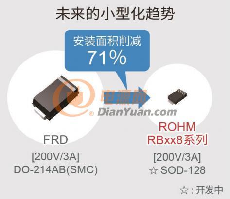 在技术上不断精进,罗姆功率二极管车载市场份额持续领先