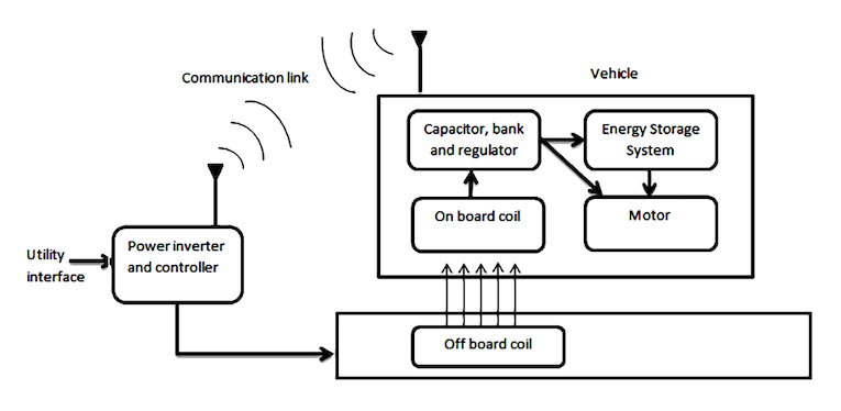 电动汽车的高效电源管理