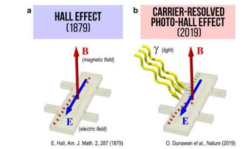 霍尔效应揭开了一个已有140年历史的物理学秘密!