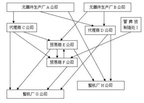 详解元器件供应链的关系