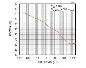 电机控制,电池寿命的精确电流检测