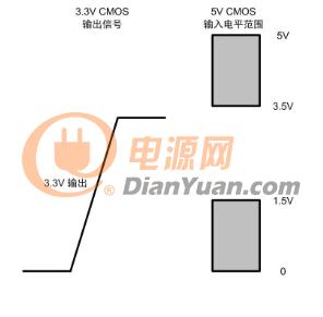 通信总线:经常会被忽视的总线收发器接口电平问题