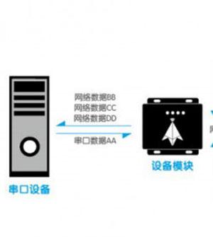 技术详解:四种串口服务器的工作模式功能