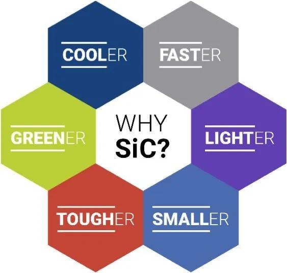 用碳化硅提高工业应用中的能源效率