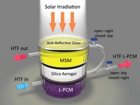 太阳能采集混合设备可提供不间断电源
