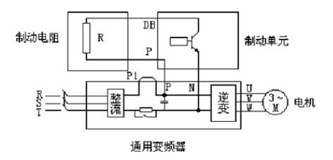 【干货篇】解释变频器为何会制动电阻?