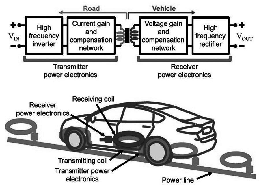 无线能量传输