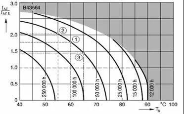 关于电解电容的选型之参数解析的那些你需要清楚的事儿