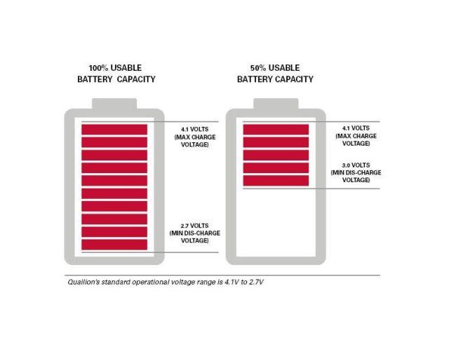 锂离子电池:了解测试结果对植入式医疗设备中实际行为的意义