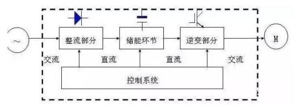 全面解析之变频器电路的结构原理