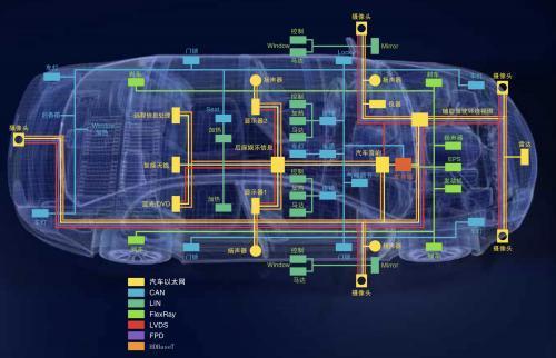 汽车是带轮子的数据中心?如何解释?