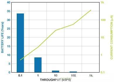 如何利用ADC优化低功耗的电池应用?