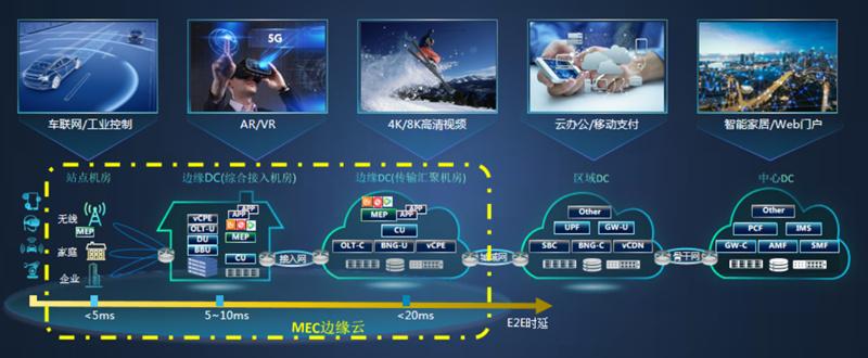 多场景MEC用户面部署与加速 赋能5G边缘云