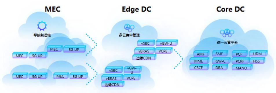 5G时代,电信云网络如何构建新未来