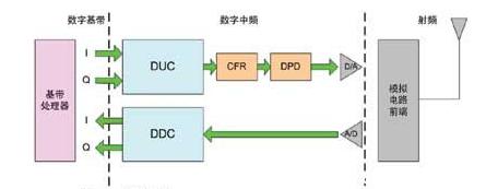FPGA技术篇之数字中频(内附原理图)