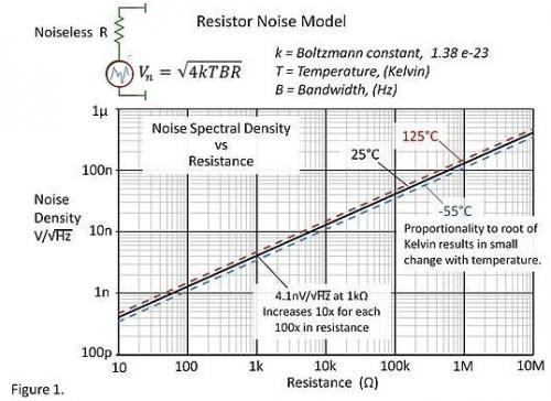电阻噪声是怎么回事?一文带你深入了解